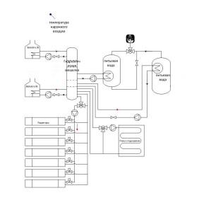Skhema obviazki dvukh kotlov s konturami Radiator, Teploventiliator, GVS, Solnechny`i` kollektor, Teply`i` pol