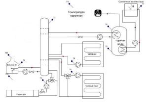 Skhema obviazki kotla s konturami Radiator, Bassei`n, GVS, Solnechny`i` kollektor, Teply`i` pol